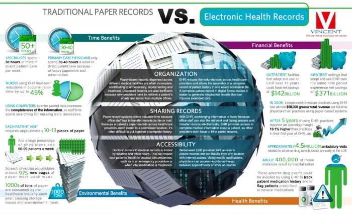 Traditional Paper Records Vs Electronic Health Record