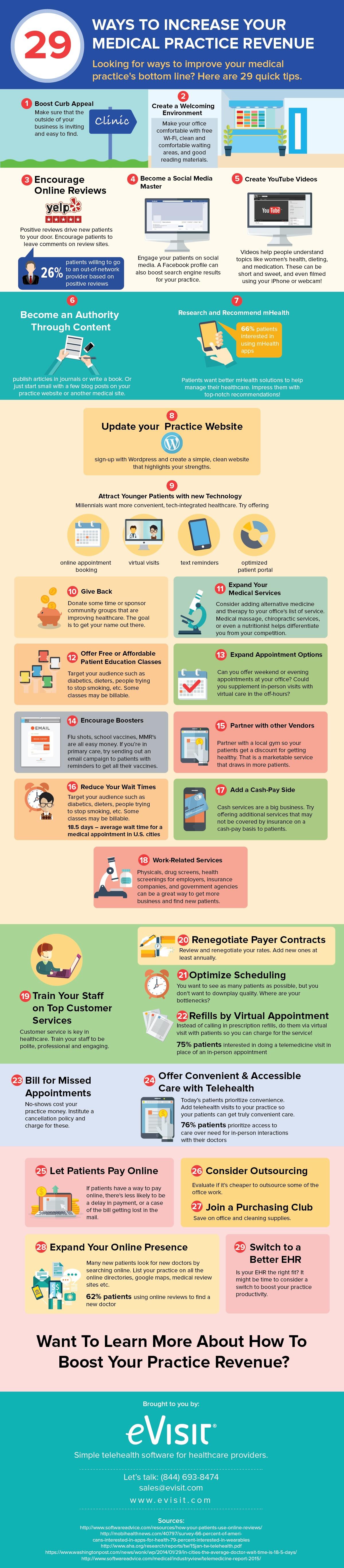 29 ways to boost practice revenue infographic