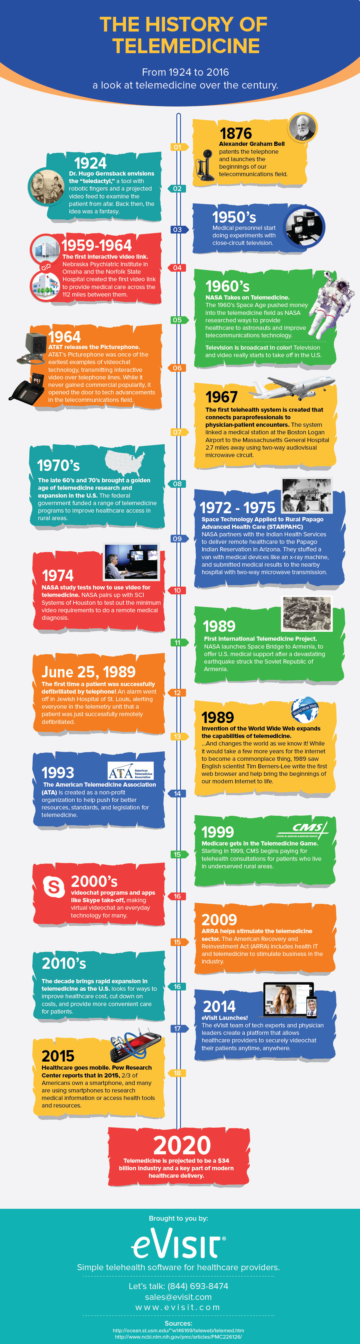 Infographic History of Telemedicine