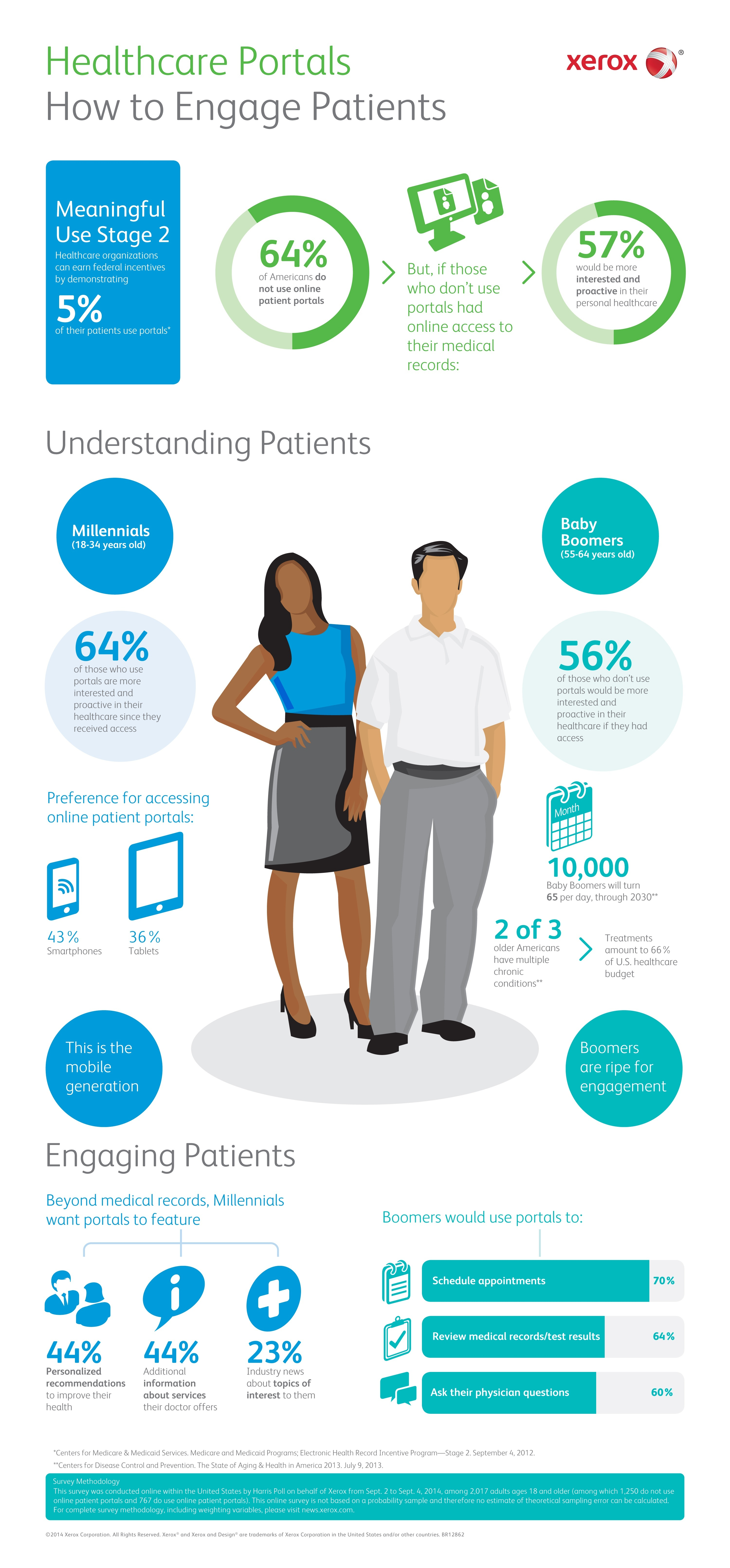Infographic on Patient Portals in Healthcare