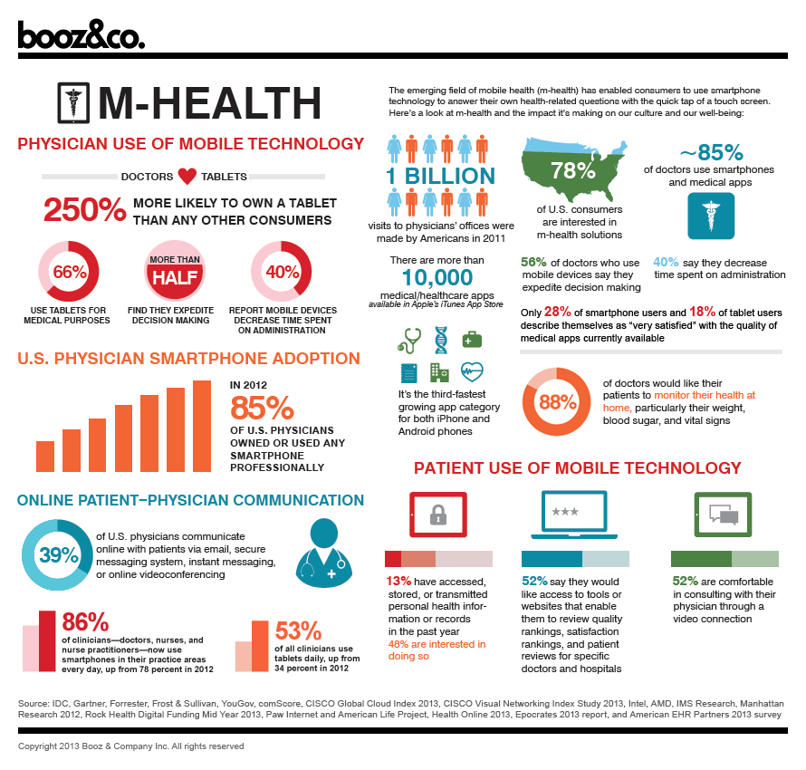Infographic-m-health-physician-use-of-mobile-technology-HealthIT-infographic
