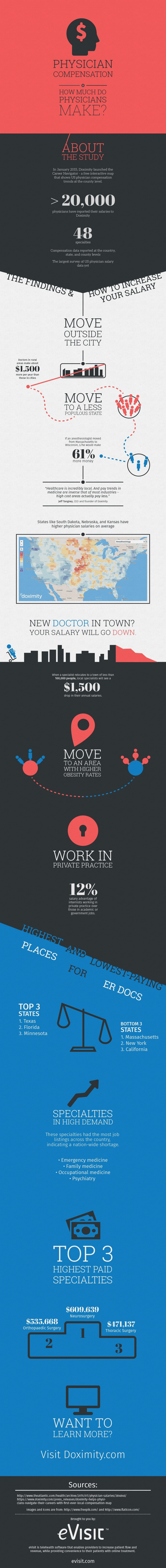 Physician-salary-infographic_v5 (1)-min (1)