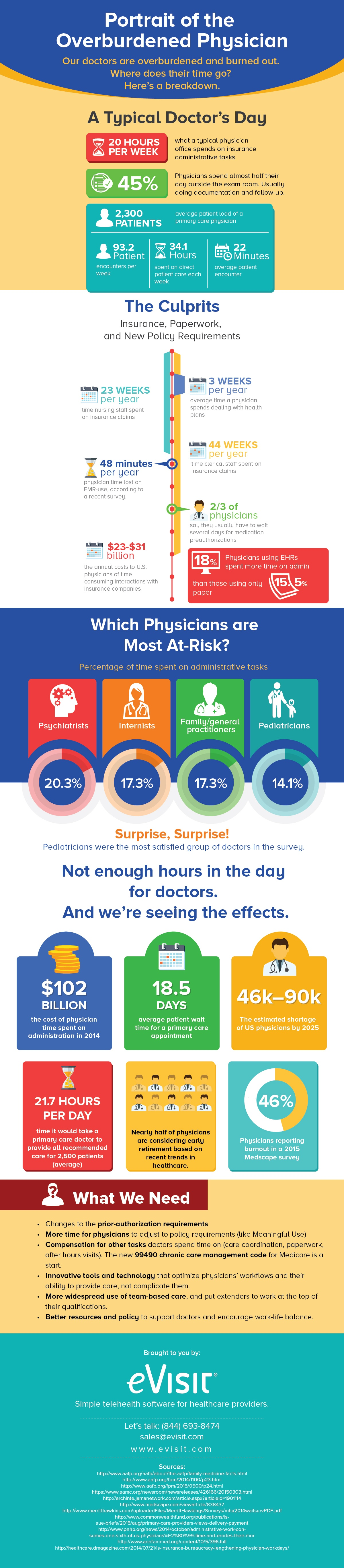 Portrait of the Overburdened Doctor Infographic