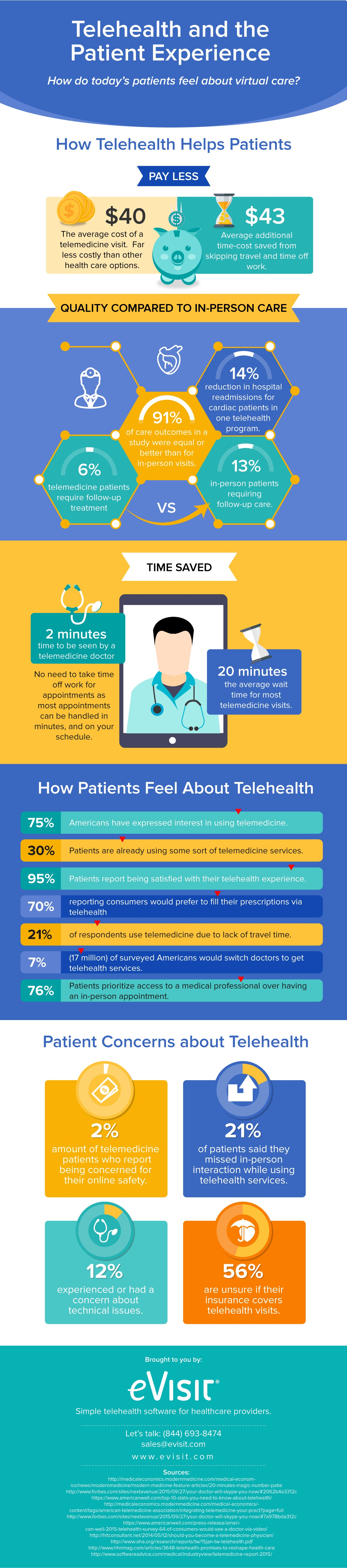 Telehealth Patient Experience Infographic