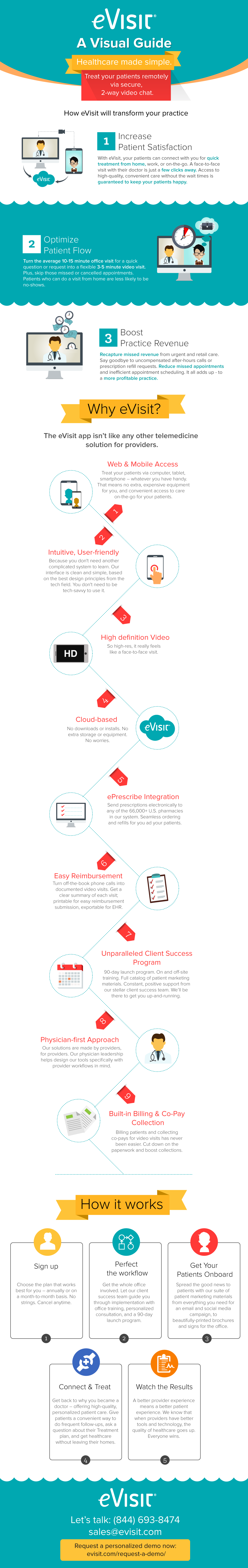 eVisit Telemedicine software Infographic
