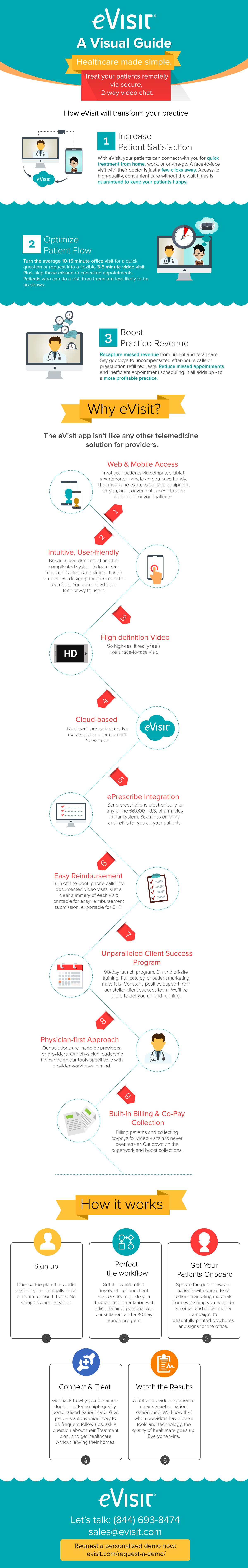 eVisit Telemedicine software Infographic