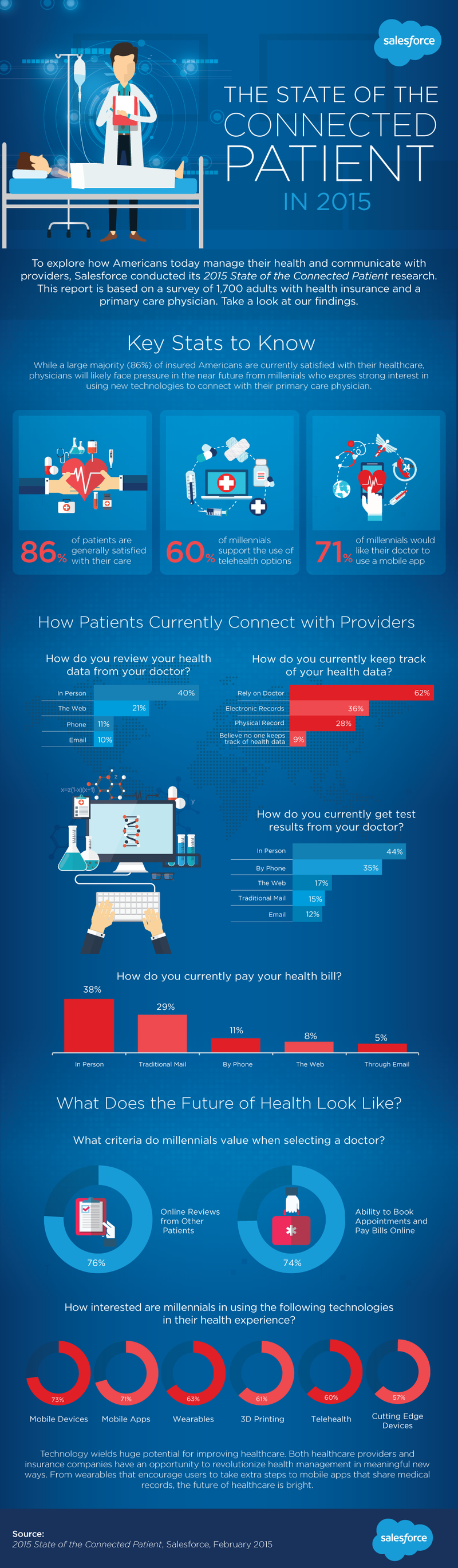 state of the connected patient